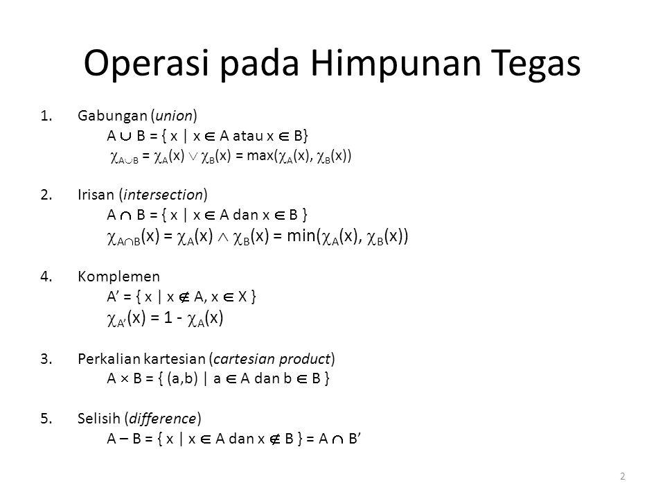 Operasi pada Himpunan Tegas 1.Gabungan (union) A  B = { x | x  A atau x  B}  A  B =  A (x)   B (x) = max(  A (x),  B (x)) 2.Irisan (intersection) A  B = { x | x  A dan x  B }  A  B (x) =  A (x)   B (x) = min(  A (x),  B (x)) 4.Komplemen A' = { x | x  A, x  X }  A' (x) = 1 -  A (x) 3.Perkalian kartesian (cartesian product) A  B = { (a,b) | a  A dan b  B } 5.Selisih (difference) A – B = { x | x  A dan x  B } = A  B' 2