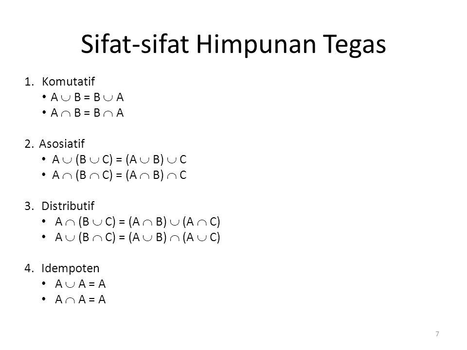 Sifat-sifat Himpunan Tegas 1. Komutatif A  B = B  A A  B = B  A 2.Asosiatif A  (B  C) = (A  B)  C A  (B  C) = (A  B)  C 3.Distributif A 
