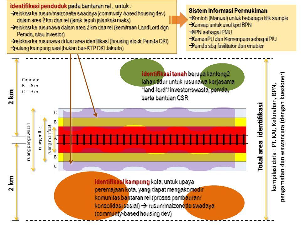 11a/27 2 km Total area identifikasi identifikasi tanah berupa kantong2 lahan tidur untuk rusunawa kerjasama land-lord / investor/swasta, pemda, serta bantuan CSR identifikasi kampung kota, untuk upaya peremajaan kota, yang dapat mengakomodir komunitas bantaran rel (proses pembauran/ konsolidasi sosial)  rusun/maizonette swadaya (communty-based housing dev) identifikasi penduduk pada bantaran rel, untuk :  relokasi ke rusun/maizonette swadaya ( communty-based housing dev) dalam area 2 km dari rel (jarak tepuh jalankaki maks) dalam area 2 km dari rel (jarak tepuh jalankaki maks)  relokasi ke rusunawa dalam area 2 km dari rel (kemitraan LandLord dgn Pemda, atau Investor) Pemda, atau Investor)  relokasi ke rusunawa di luar area identifikasi (housing stock Pemda DKI)  pulang kampung asal (bukan ber-KTP DKI Jakarta) Sistem Informasi Permukiman  Contoh (Manual) untuk beberapa titik sample  Konsep untuk usul kpd BPN  BPN sebagai PMU  KemenPU dan Kemenpera sebagai PIU  Pemda sbg fasilitator dan enabler kompilasi data : PT.