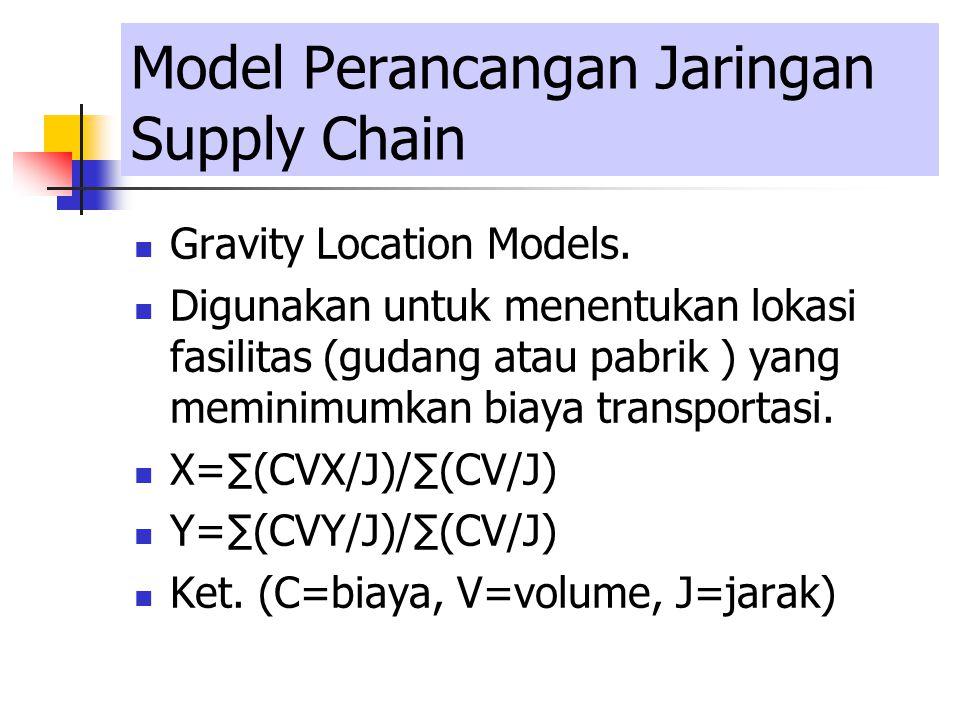 Model Perancangan Jaringan Supply Chain Gravity Location Models. Digunakan untuk menentukan lokasi fasilitas (gudang atau pabrik ) yang meminimumkan b