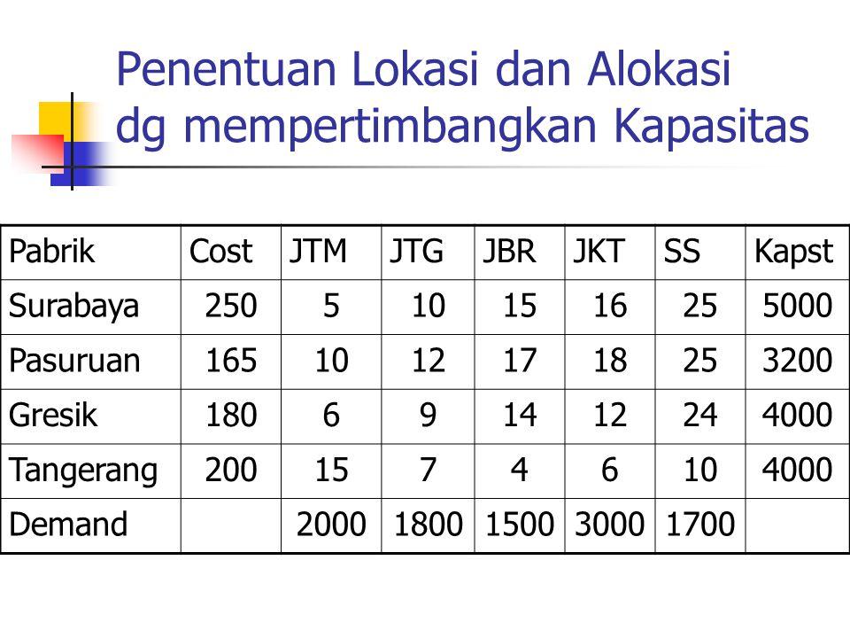 Penentuan Lokasi dan Alokasi dg mempertimbangkan Kapasitas PabrikCostJTMJTGJBRJKTSSKapst Surabaya2505101516255000 Pasuruan16510121718253200 Gresik1806