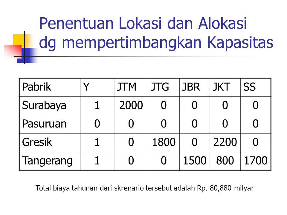 Penentuan Lokasi dan Alokasi dg mempertimbangkan Kapasitas PabrikYJTMJTGJBRJKTSS Surabaya120000000 Pasuruan000000 Gresik101800022000 Tangerang10015008