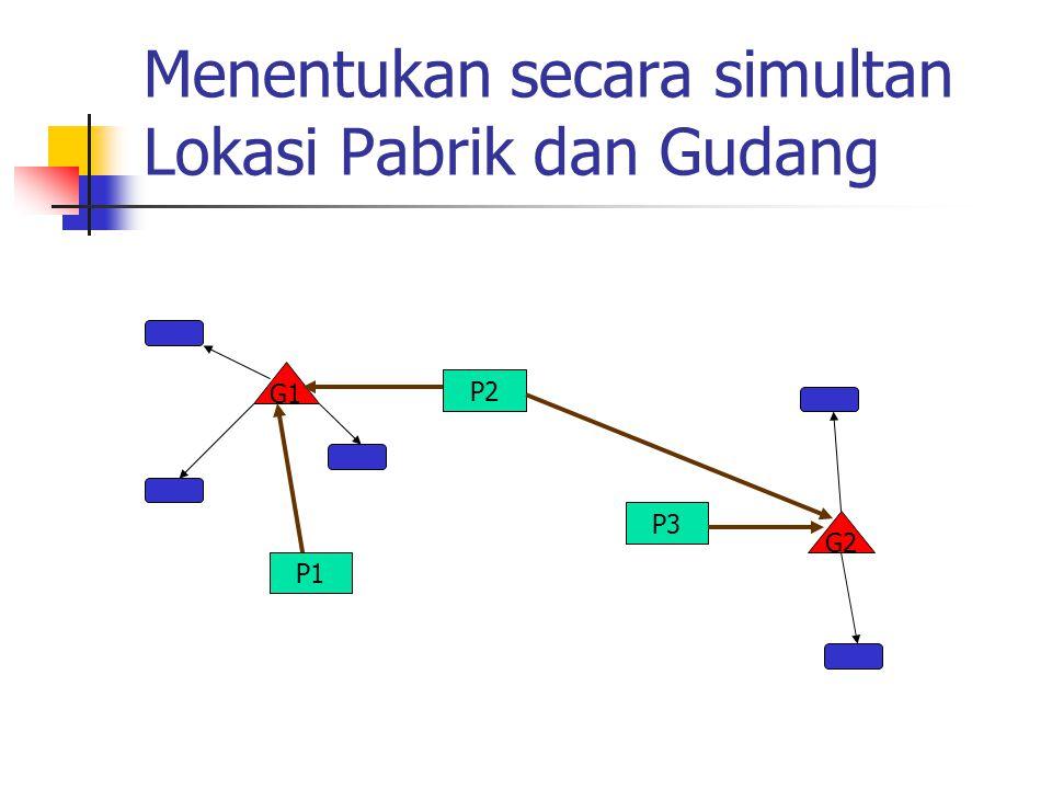 Menentukan secara simultan Lokasi Pabrik dan Gudang P1 P2 P3 G2 G1