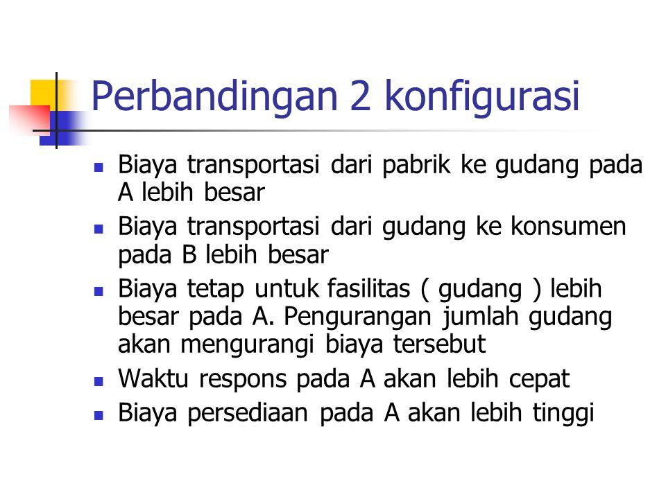 Perbandingan 2 konfigurasi Biaya transportasi dari pabrik ke gudang pada A lebih besar Biaya transportasi dari gudang ke konsumen pada B lebih besar B
