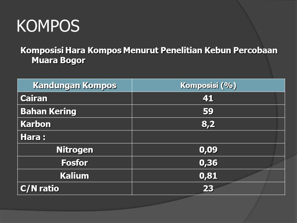 KOMPOS Komposisi Hara Kompos Menurut Penelitian Kebun Percobaan Muara Bogor Kandungan Kompos Komposisi (%) Cairan41 Bahan Kering 59 Karbon8,2 Hara : Nitrogen0,09 Fosfor0,36 Kalium0,81 C/N ratio 23