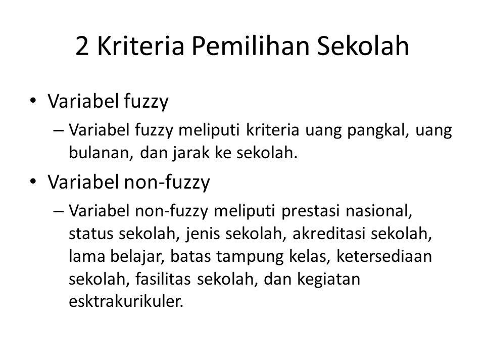 2 Kriteria Pemilihan Sekolah Variabel fuzzy – Variabel fuzzy meliputi kriteria uang pangkal, uang bulanan, dan jarak ke sekolah. Variabel non-fuzzy –