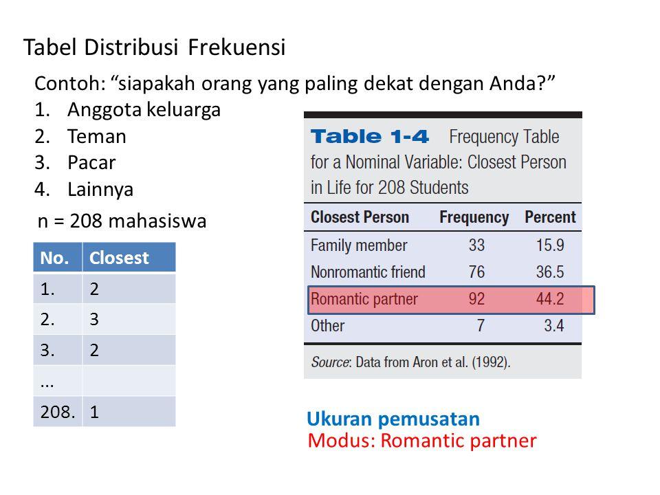 Tabel Distribusi Frekuensi Contoh: siapakah orang yang paling dekat dengan Anda 1.Anggota keluarga 2.Teman 3.Pacar 4.Lainnya n = 208 mahasiswa No.Closest 1.2 2.3 3.2...