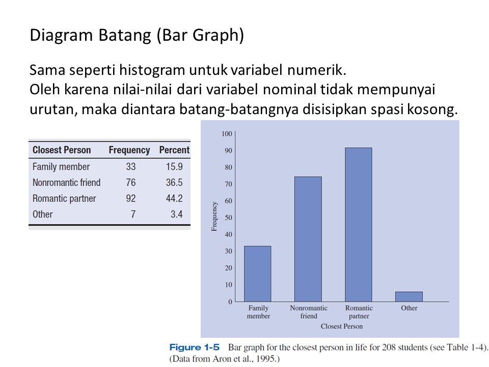 Diagram Batang (Bar Graph) Sama seperti histogram untuk variabel numerik.