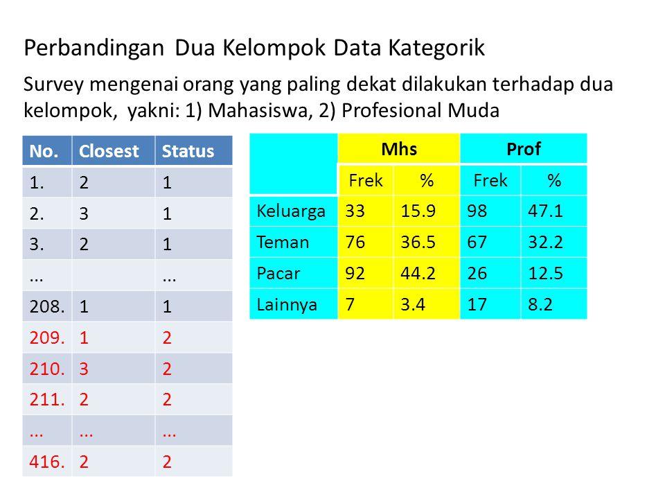 Perbandingan Dua Kelompok Data Kategorik Survey mengenai orang yang paling dekat dilakukan terhadap dua kelompok, yakni: 1) Mahasiswa, 2) Profesional Muda No.ClosestStatus 1.21 2.31 3.21...