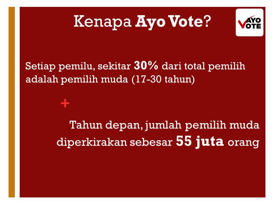 + Setiap pemilu, sekitar 30% dari total pemilih adalah pemilih muda (17-30 tahun) Tahun depan, jumlah pemilih muda diperkirakan sebesar 55 juta orang Kenapa Ayo Vote?