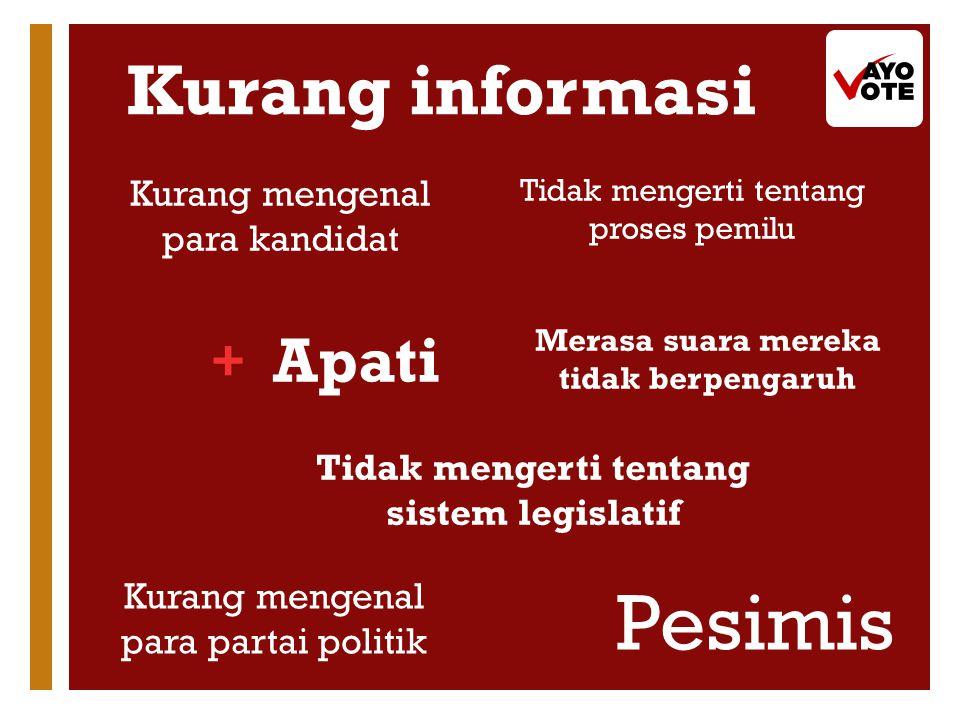 + Kurang informasi Apati Kurang mengenal para kandidat Pesimis Tidak mengerti tentang sistem legislatif Tidak mengerti tentang proses pemilu Kurang mengenal para partai politik Merasa suara mereka tidak berpengaruh