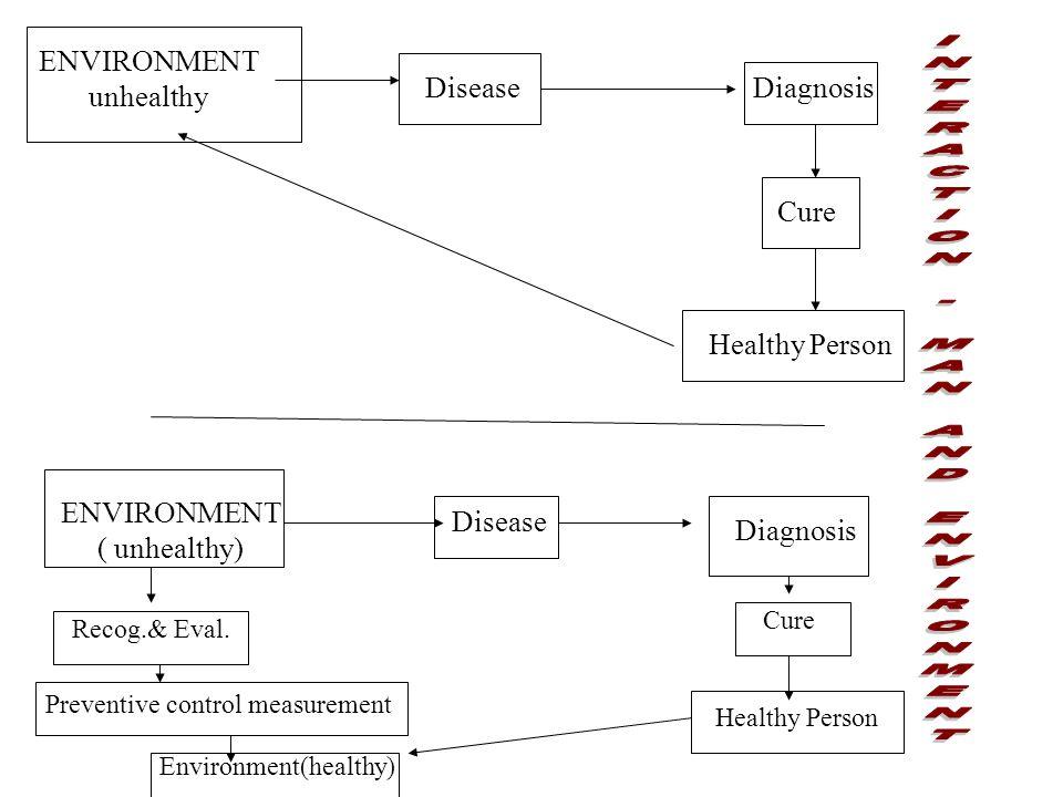 ENVIRONMENT unhealthy DiseaseDiagnosis Cure Healthy Person ENVIRONMENT ( unhealthy) Disease Diagnosis Recog.& Eval.
