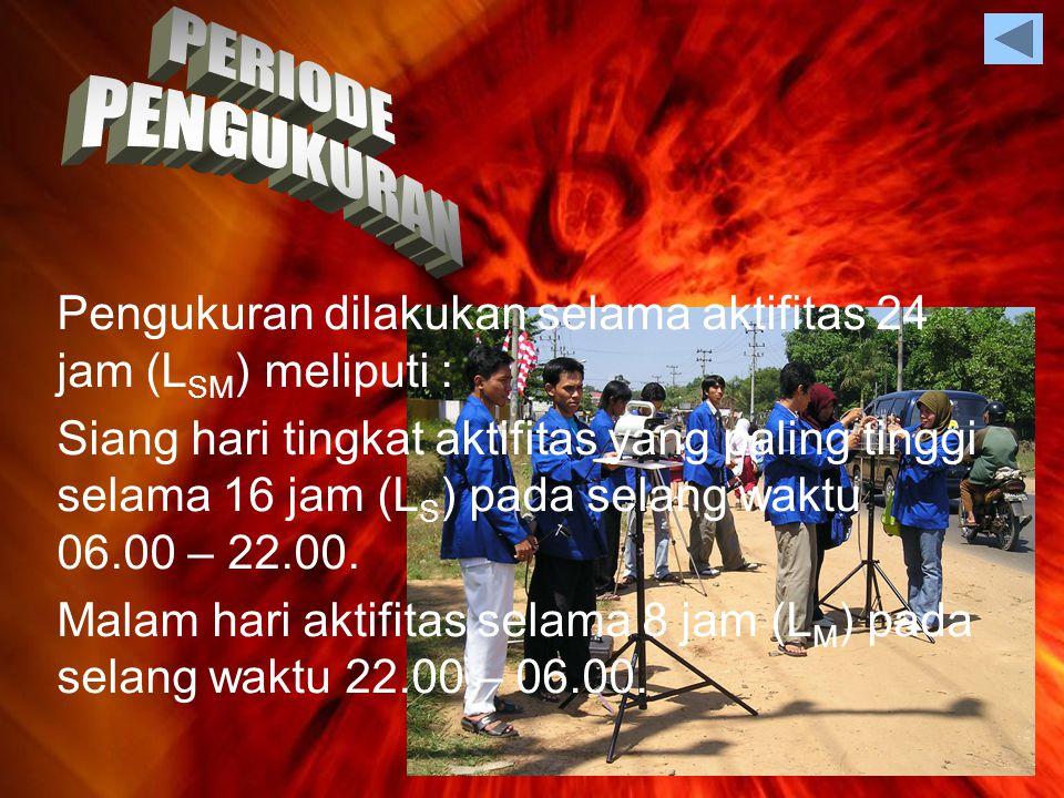 PERHITUNGAN JARAK 1.SUMBER BERUPA TITIK 2.