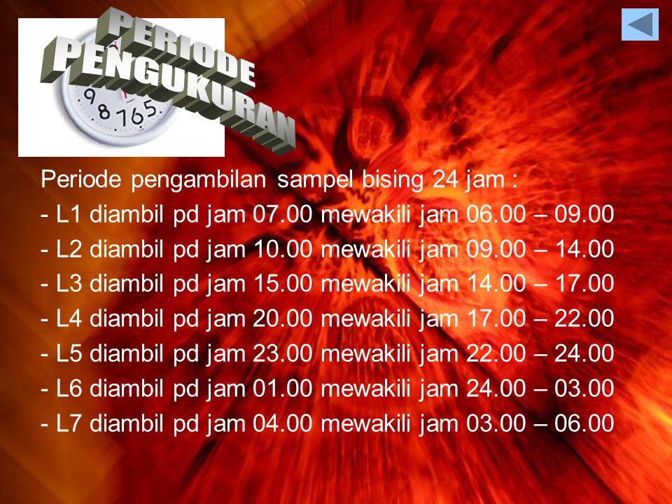 Periode pengambilan sampel bising 24 jam : - L1 diambil pd jam 07.00 mewakili jam 06.00 – 09.00 - L2 diambil pd jam 10.00 mewakili jam 09.00 – 14.00 - L3 diambil pd jam 15.00 mewakili jam 14.00 – 17.00 - L4 diambil pd jam 20.00 mewakili jam 17.00 – 22.00 - L5 diambil pd jam 23.00 mewakili jam 22.00 – 24.00 - L6 diambil pd jam 01.00 mewakili jam 24.00 – 03.00 - L7 diambil pd jam 04.00 mewakili jam 03.00 – 06.00