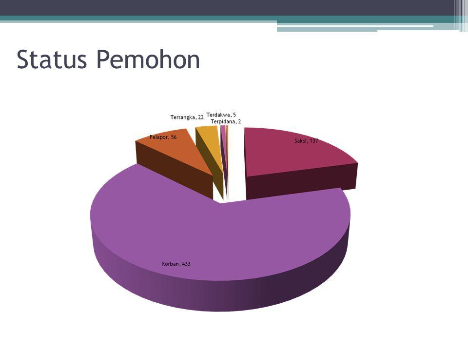 Status Pemohon