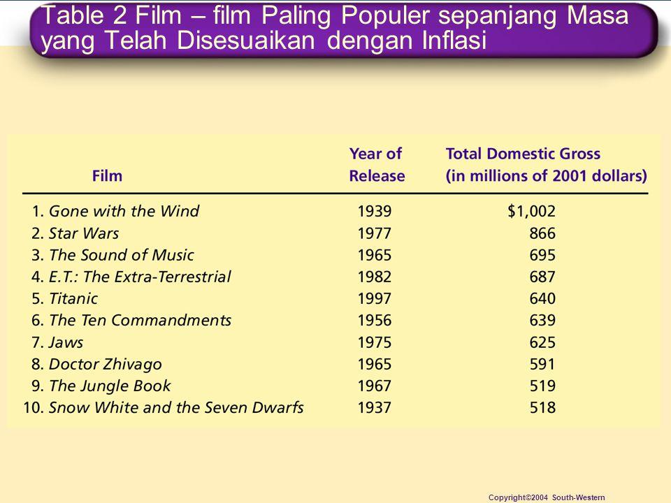 Table 2 Film – film Paling Populer sepanjang Masa yang Telah Disesuaikan dengan Inflasi Copyright©2004 South-Western