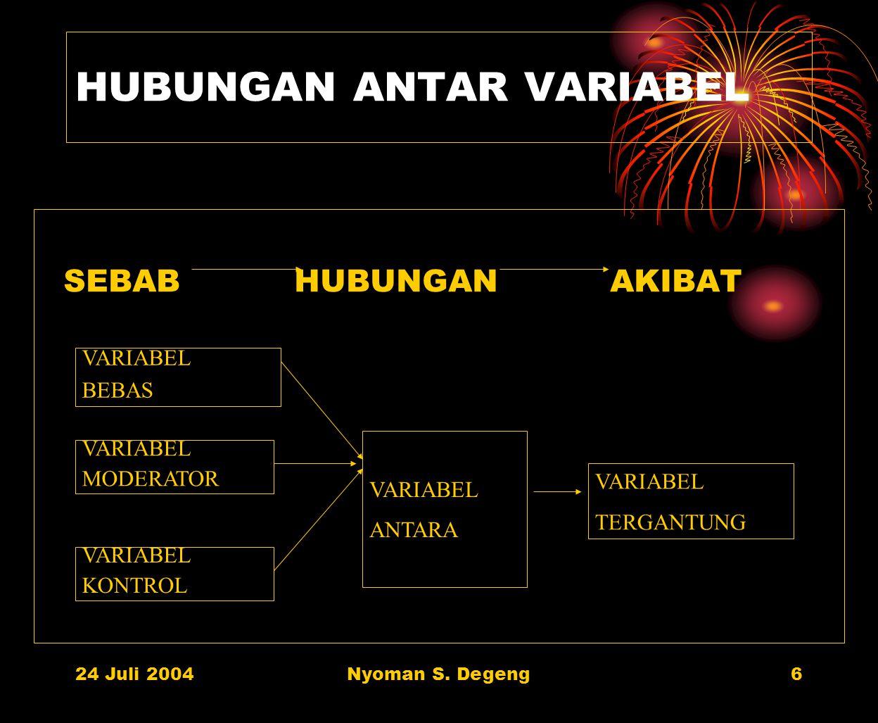 24 Juli 2004Nyoman S. Degeng5 KLASIFIKASI VARIABEL DALAM PENELITIAN EKSPERIMENTAL 1. Variabel bebas 2. Variabel moderator 3. Variabel kontrol 4. Varia