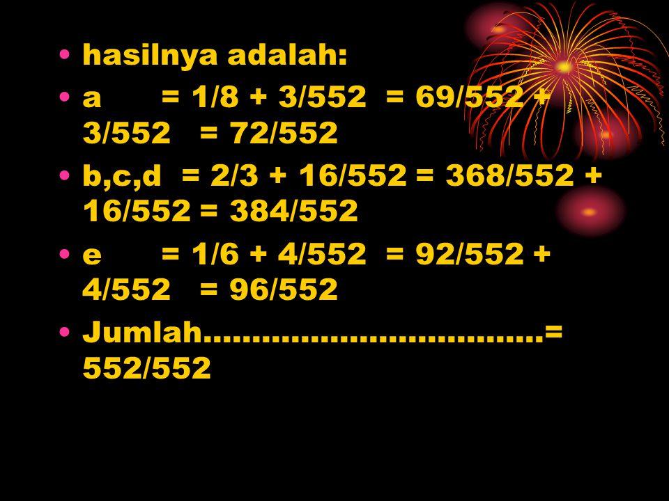 hasilnya adalah: a = 1/8 + 3/552 = 69/552 + 3/552 = 72/552 b,c,d = 2/3 + 16/552 = 368/552 + 16/552 = 384/552 e = 1/6 + 4/552 = 92/552 + 4/552 = 96/552
