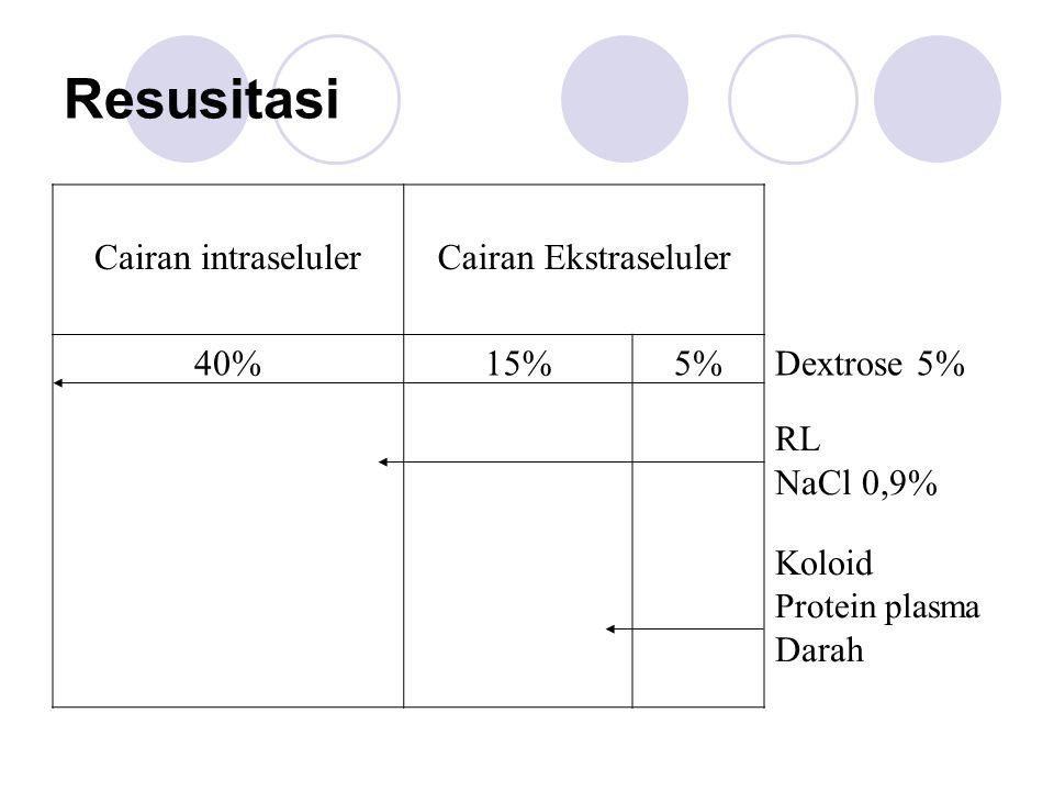 Resusitasi Cairan intraselulerCairan Ekstraseluler 40%15%5%Dextrose 5% RL NaCl 0,9% Koloid Protein plasma Darah