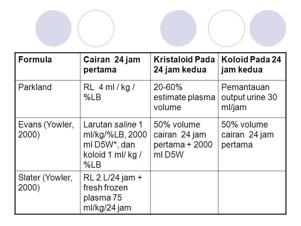 FormulaCairan 24 jam pertama Kristaloid Pada 24 jam kedua Koloid Pada 24 jam kedua ParklandRL 4 ml / kg / %LB 20-60% estimate plasma volume Pemantauan