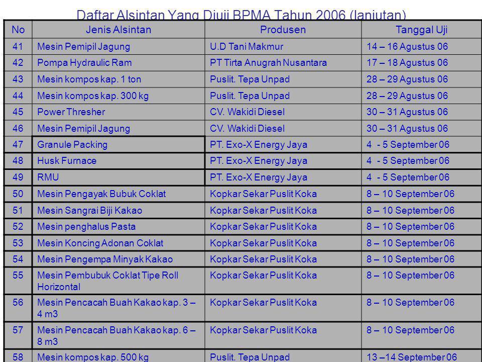 Daftar Alsintan Yang Diuji BPMA Tahun 2006 (lanjutan) No.Jenis AlsintanProdusenTanggal Uji 21.Multi Sirkulasi Dryer 5 tonPT Poliytech Media Jaya29 Jun