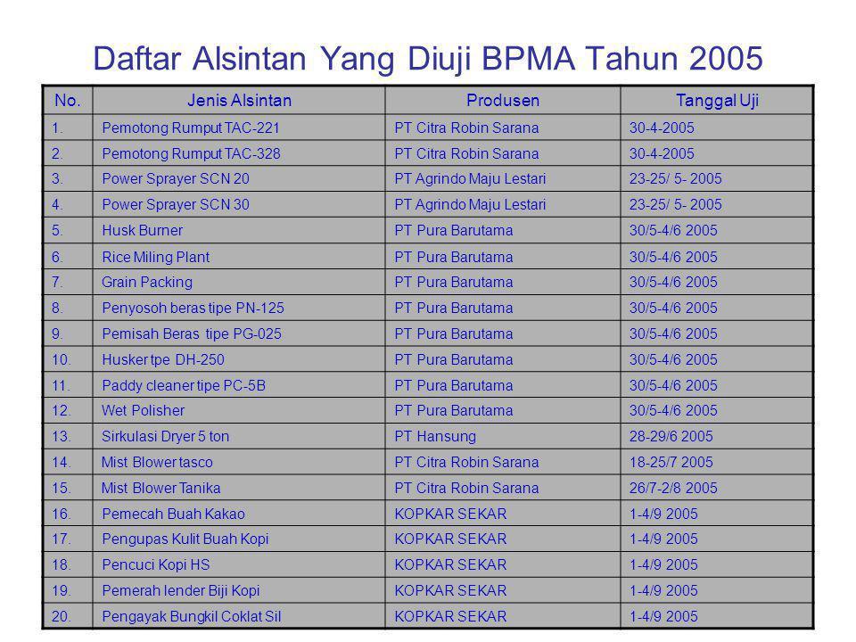 Daftar Alsintan Yang Diuji BPMA Tahun 2004 No.Jenis AlsintanProdusenTanggal Uji 1.Perajang jeramiPT Agrindo-Surabaya26-31/8/2004 2.Penggiling jagungPT