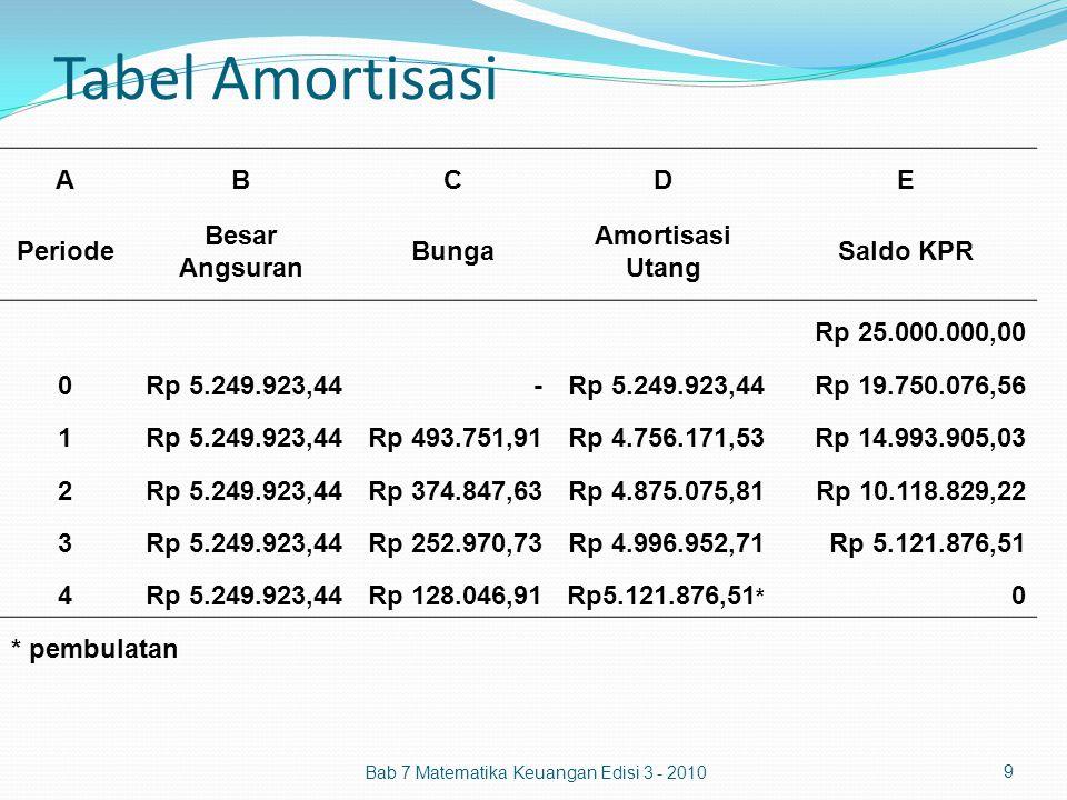 Tabel Amortisasi ABCDE Periode Besar Angsuran Bunga Amortisasi Utang Saldo KPR Rp 25.000.000,00 0Rp 5.249.923,44 - Rp 19.750.076,56 1Rp 5.249.923,44Rp