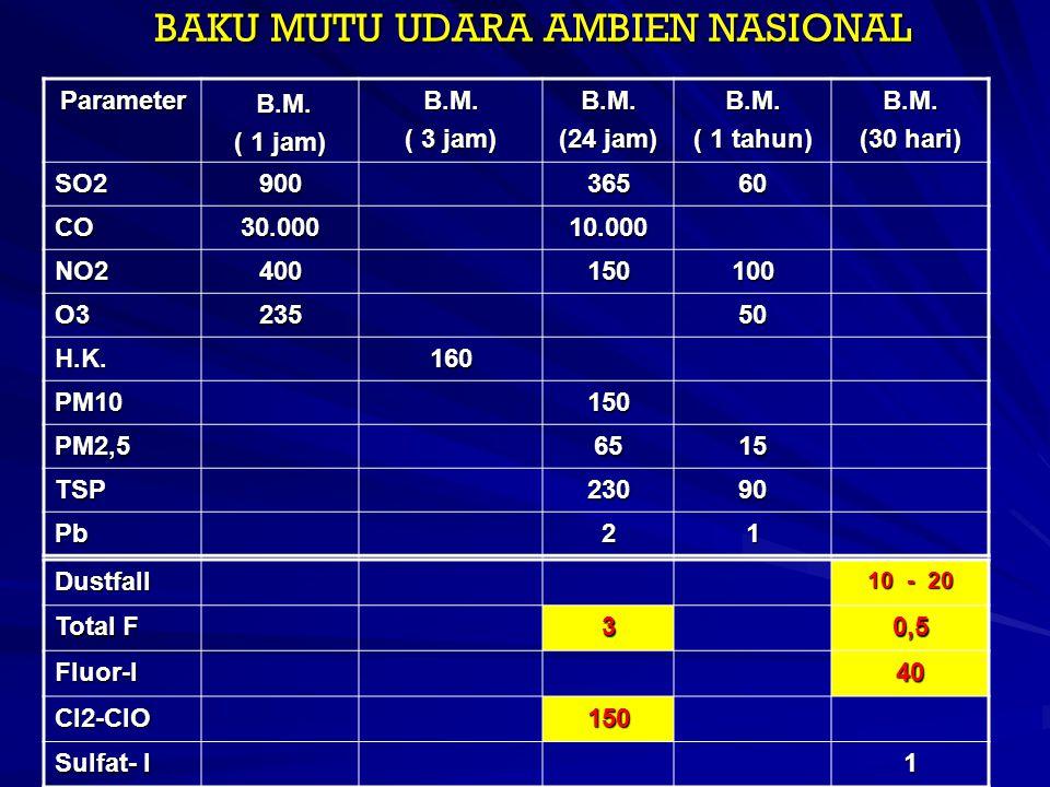 BAKU MUTU UDARA AMBIEN NASIONAL Parameter B.M. B.M. ( 1 jam) B.M. ( 3 jam) B.M. (24 jam) B.M. ( 1 tahun) B.M. (30 hari) SO290036560 CO30.00010.000 NO2