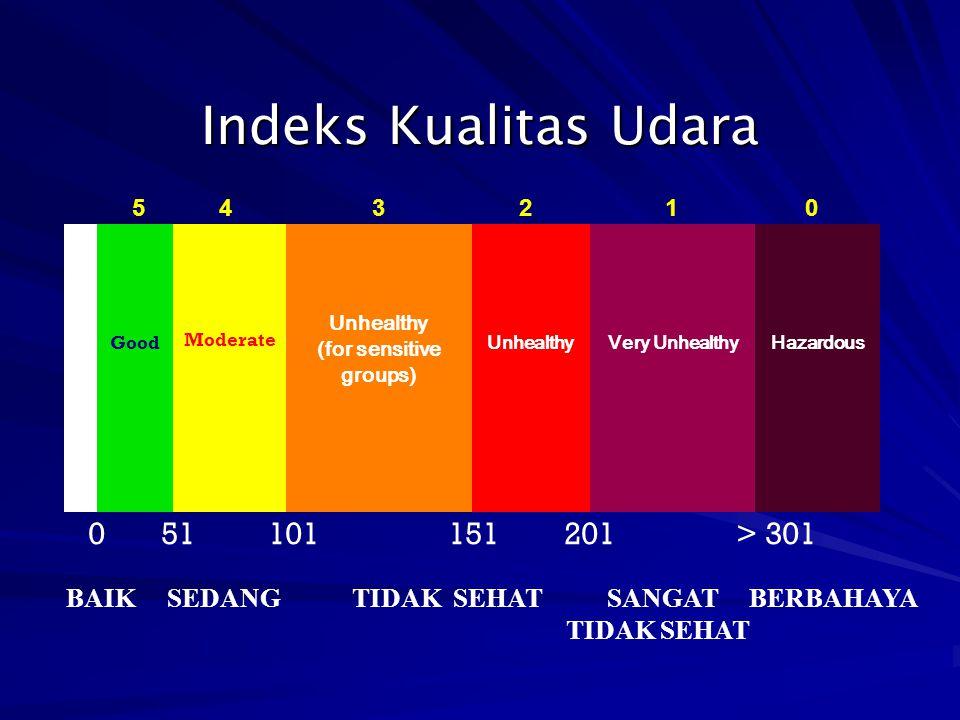 Indeks Kualitas Udara Good Moderate Unhealthy (for sensitive groups) UnhealthyVery UnhealthyHazardous 0 51 101 151 201 > 301 BAIK SEDANG TIDAK SEHAT S