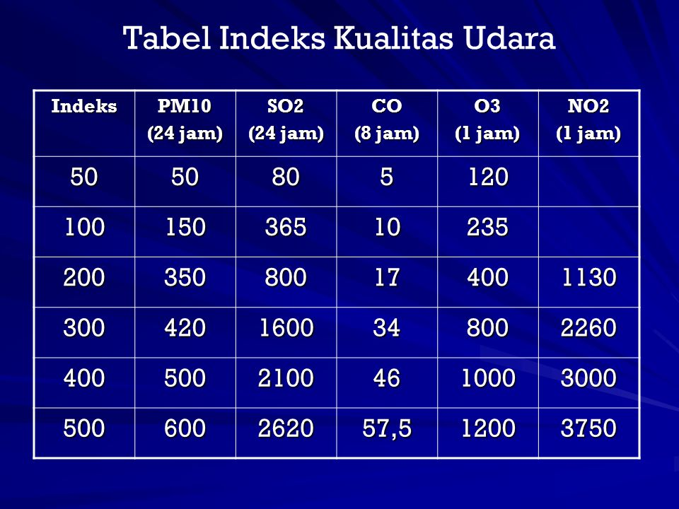 Tabel Indeks Kualitas Udara IndeksPM10 (24 jam) SO2 CO (8 jam) O3 (1 jam) NO2 5050805120 10015036510235 200350800174001130 3004201600348002260 4005002