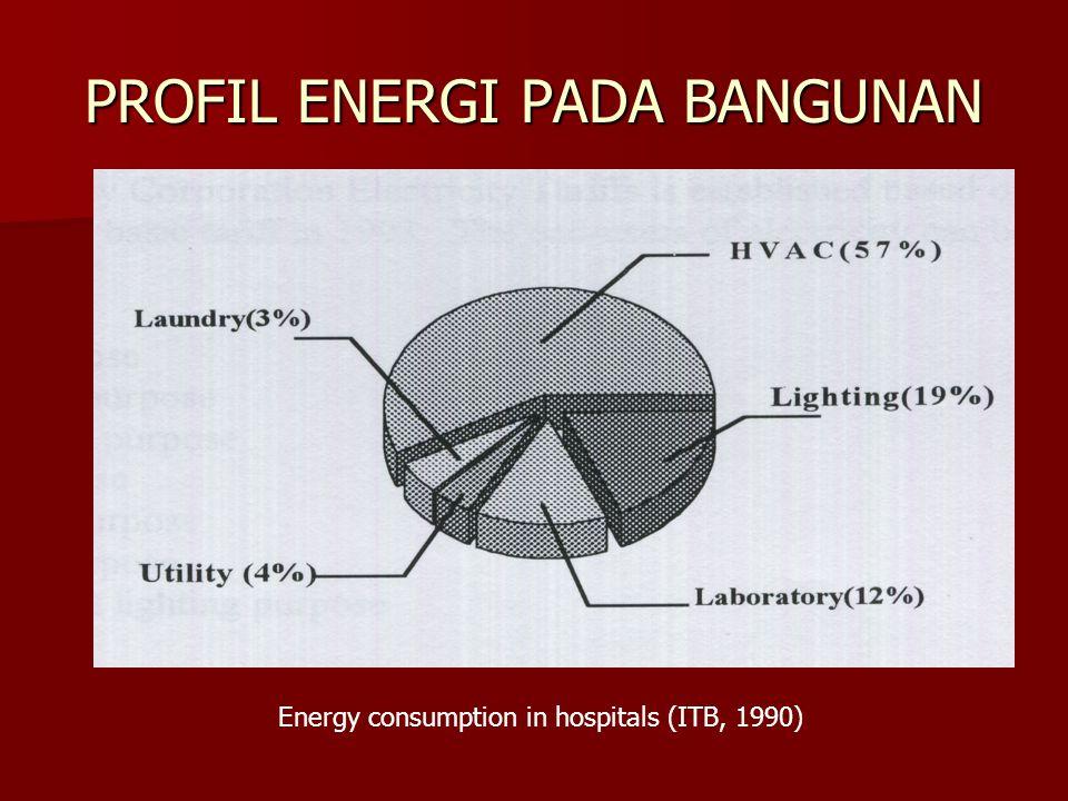 PROFIL ENERGI PADA BANGUNAN Energy consumption in hospitals (ITB, 1990)