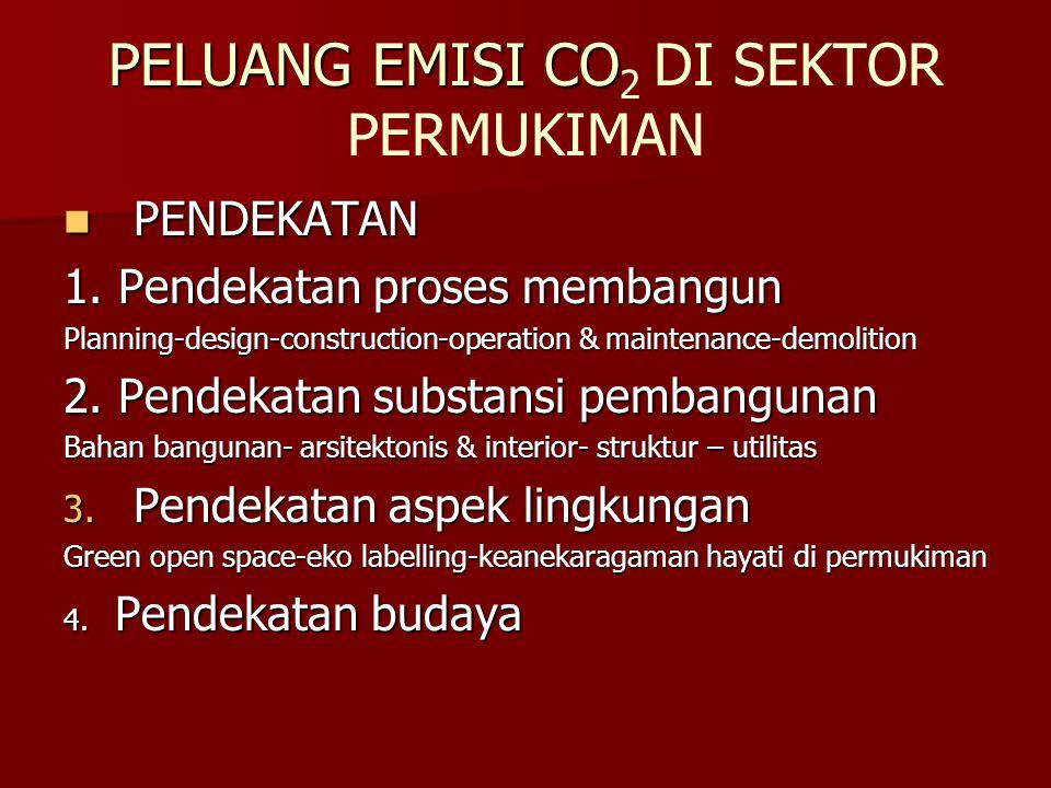 PELUANG EMISI CO PELUANG EMISI CO 2 DI SEKTOR PERMUKIMAN PENDEKATAN PENDEKATAN 1.
