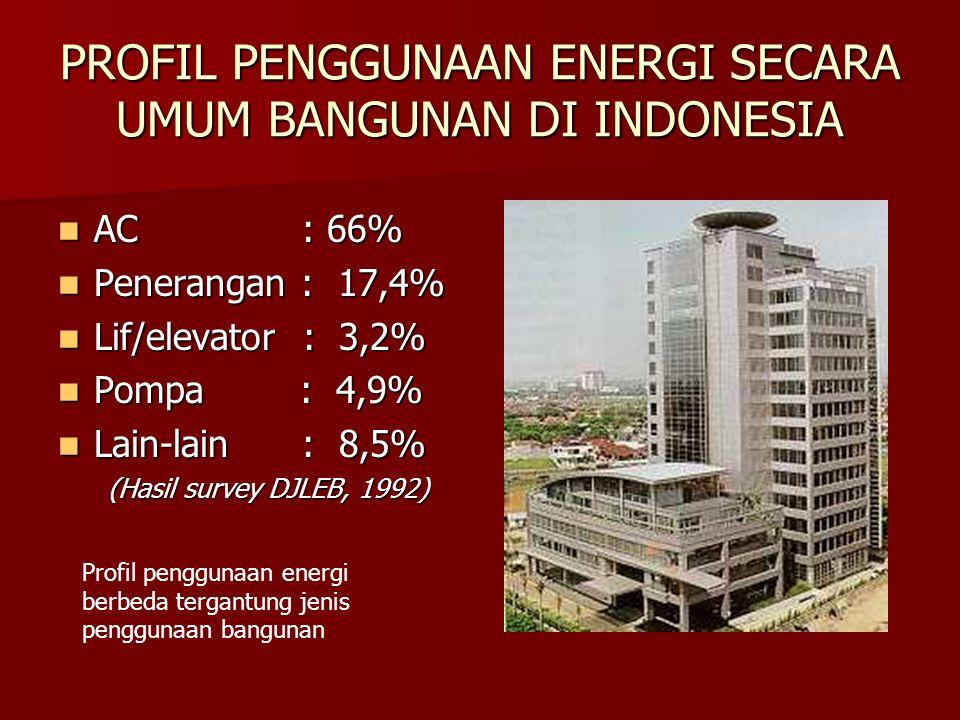 PROFIL PENGGUNAAN ENERGI SECARA UMUM BANGUNAN DI INDONESIA AC : 66% AC : 66% Penerangan : 17,4% Penerangan : 17,4% Lif/elevator : 3,2% Lif/elevator : 3,2% Pompa : 4,9% Pompa : 4,9% Lain-lain : 8,5% Lain-lain : 8,5% (Hasil survey DJLEB, 1992) (Hasil survey DJLEB, 1992) Profil penggunaan energi berbeda tergantung jenis penggunaan bangunan