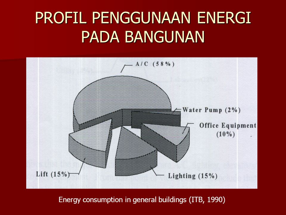 PROFIL PENGGUNAAN ENERGI PADA BANGUNAN Energy consumption in general buildings (ITB, 1990)