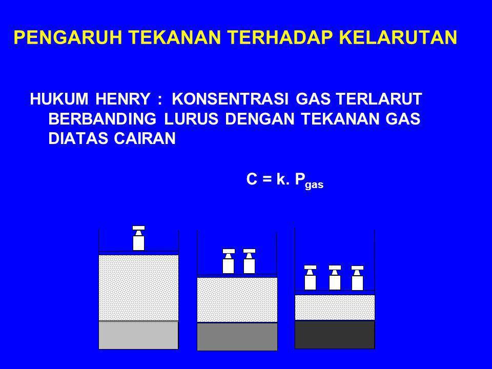 PENGARUH TEKANAN TERHADAP KELARUTAN HUKUM HENRY : KONSENTRASI GAS TERLARUT BERBANDING LURUS DENGAN TEKANAN GAS DIATAS CAIRAN C = k. P gas
