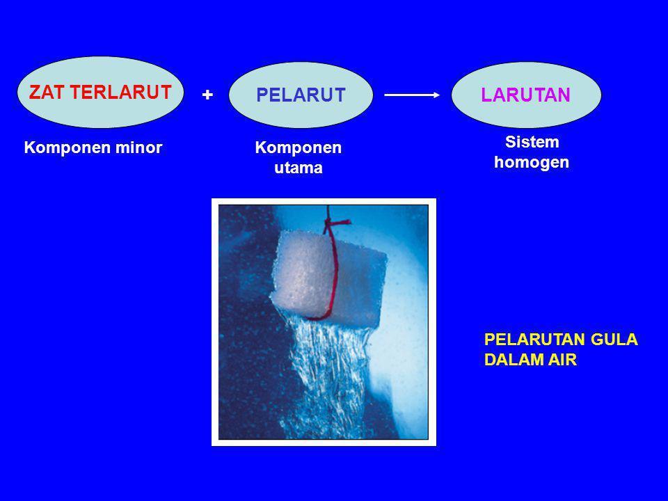 ZAT TERLARUT PELARUTLARUTAN Komponen minorKomponen utama Sistem homogen + PELARUTAN GULA DALAM AIR