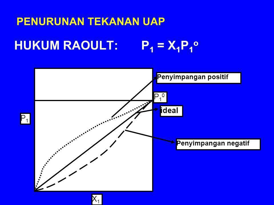 PENURUNAN TEKANAN UAP HUKUM RAOULT: P 1 = X 1 P 1 o Penyimpangan negatif Penyimpangan positif ideal X1X1 P1P1 P10P10