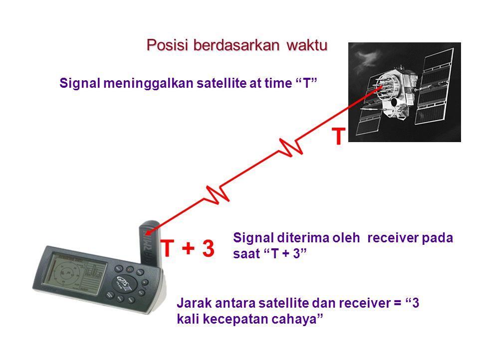 T + 3 Jarak antara satellite dan receiver = 3 kali kecepatan cahaya T Signal meninggalkan satellite at time T Signal diterima oleh receiver pada saat T + 3 Posisi berdasarkan waktu