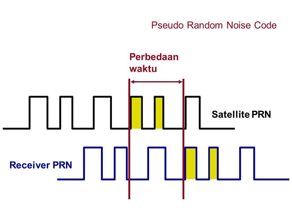 Receiver PRN Satellite PRN Perbedaan waktu Pseudo Random Noise Code
