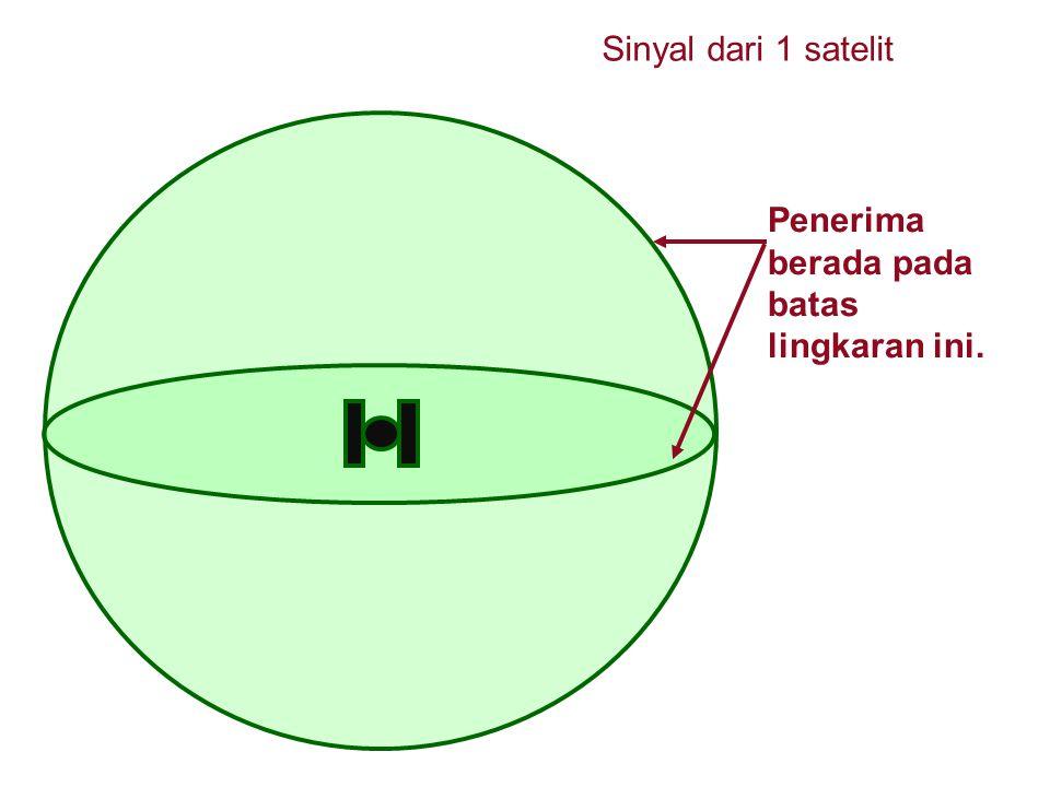 Penerima berada pada batas lingkaran ini. Sinyal dari 1 satelit