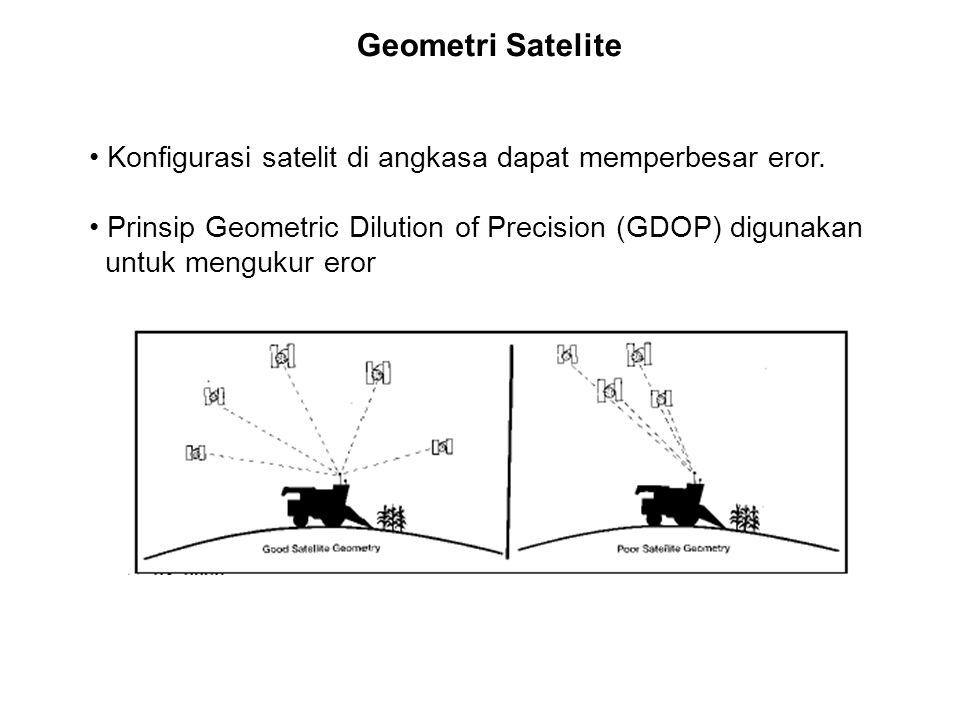 Geometri Satelite Konfigurasi satelit di angkasa dapat memperbesar eror. Prinsip Geometric Dilution of Precision (GDOP) digunakan untuk mengukur eror