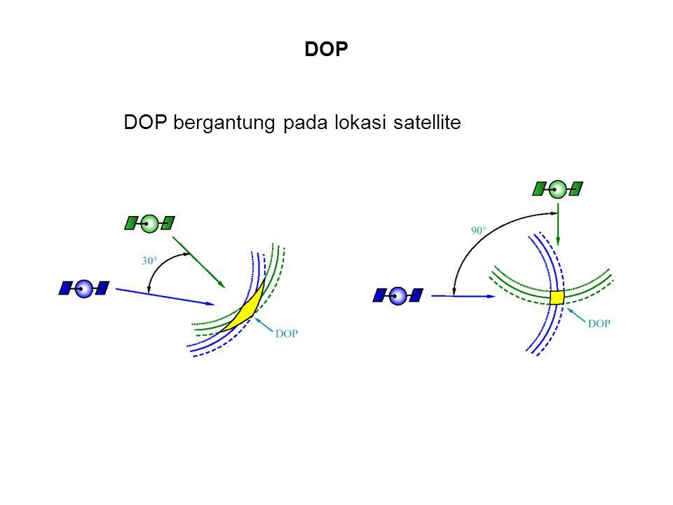 DOP bergantung pada lokasi satellite DOP