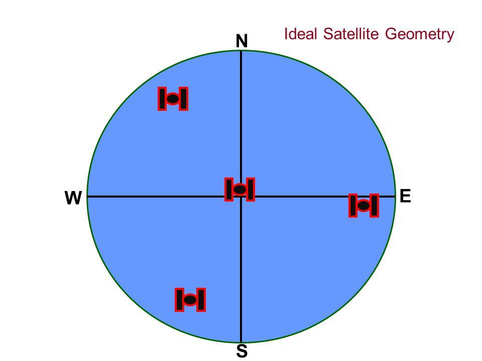N S W E Ideal Satellite Geometry