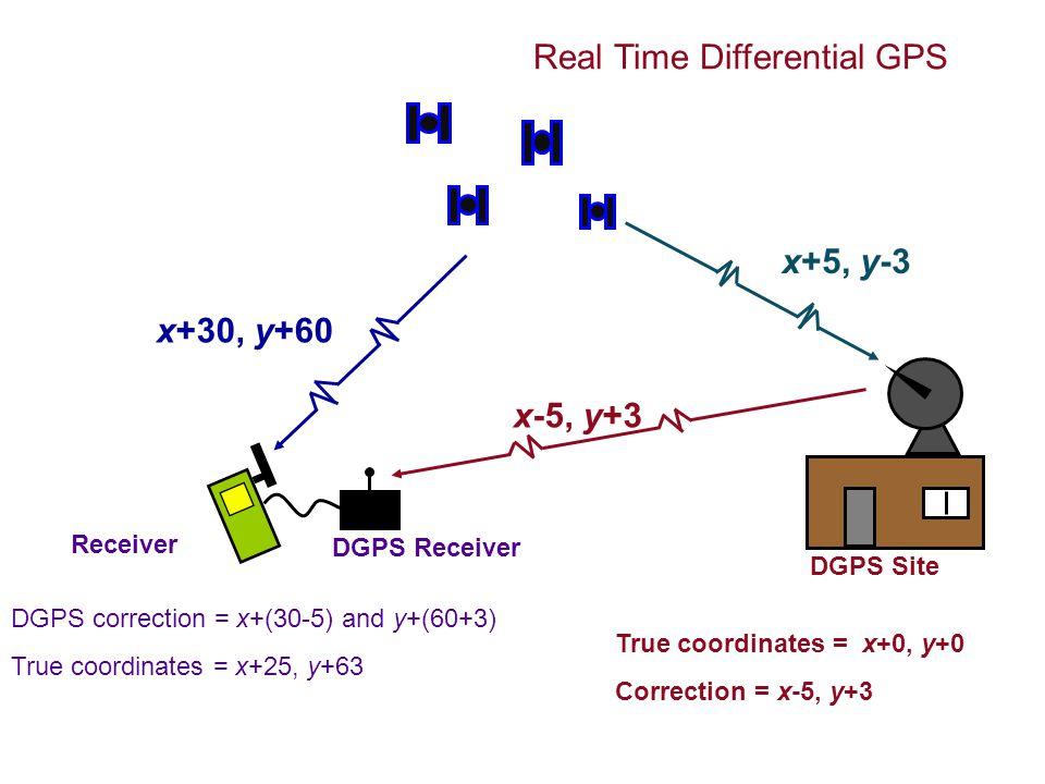 DGPS Site x+30, y+60 x+5, y-3 True coordinates = x+0, y+0 Correction = x-5, y+3 DGPS correction = x+(30-5) and y+(60+3) True coordinates = x+25, y+63 x-5, y+3 DGPS Receiver Receiver Real Time Differential GPS