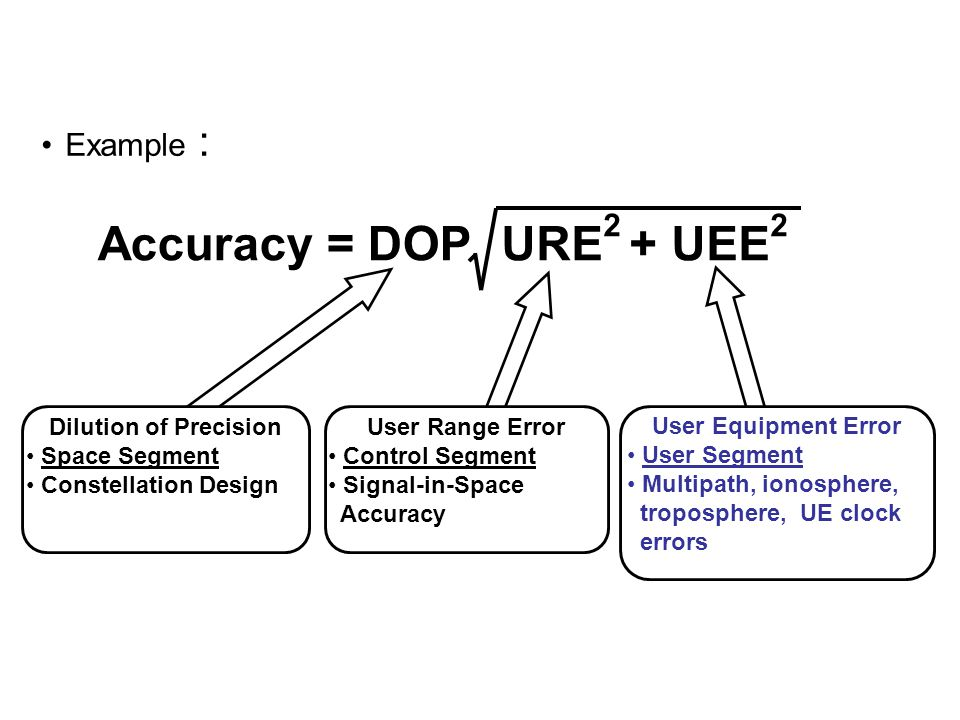 Example : URE 2 + UEE 2 Accuracy = DOP User Range Error Control Segment Signal-in-Space Accuracy Dilution of Precision Space Segment Constellation Des