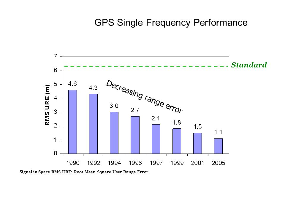 GPS Single Frequency Performance Decreasing range error Standard Signal in Space RMS URE: Root Mean Square User Range Error