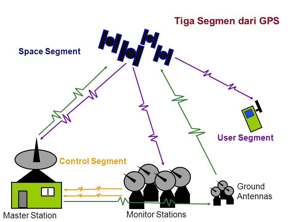 GPS Satellite Geometry  Geometri Satellite dapat berpengaruh pada kualitas sinyal GPS dan akurasi perhitungan triangulation receiver.
