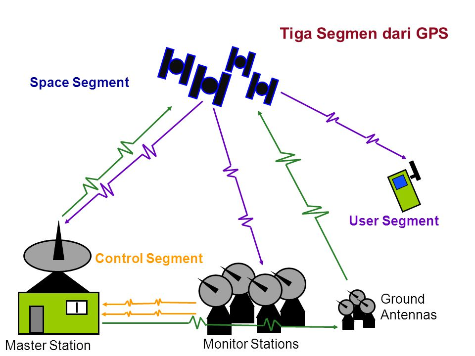 Control Segment Space Segment User Segment Monitor Stations Ground Antennas Master Station Tiga Segmen dari GPS