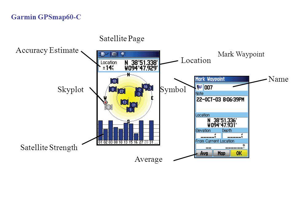 Satellite Page Location Satellite Strength Accuracy Estimate Skyplot Garmin GPSmap60-C Mark Waypoint Name Symbol Average