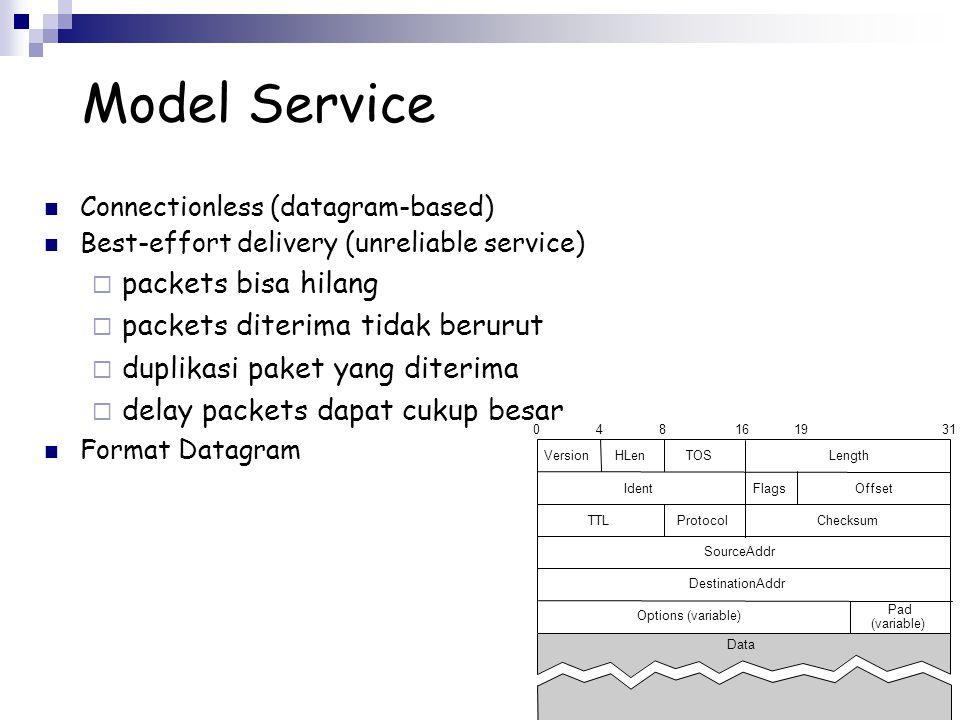 Model Service Connectionless (datagram-based) Best-effort delivery (unreliable service)  packets bisa hilang  packets diterima tidak berurut  dupli